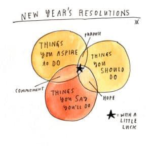 resolutions